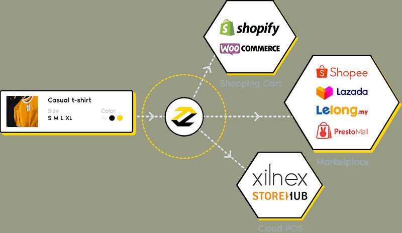 Sosial Media Platform of ecommerce fulfillment,flybear
